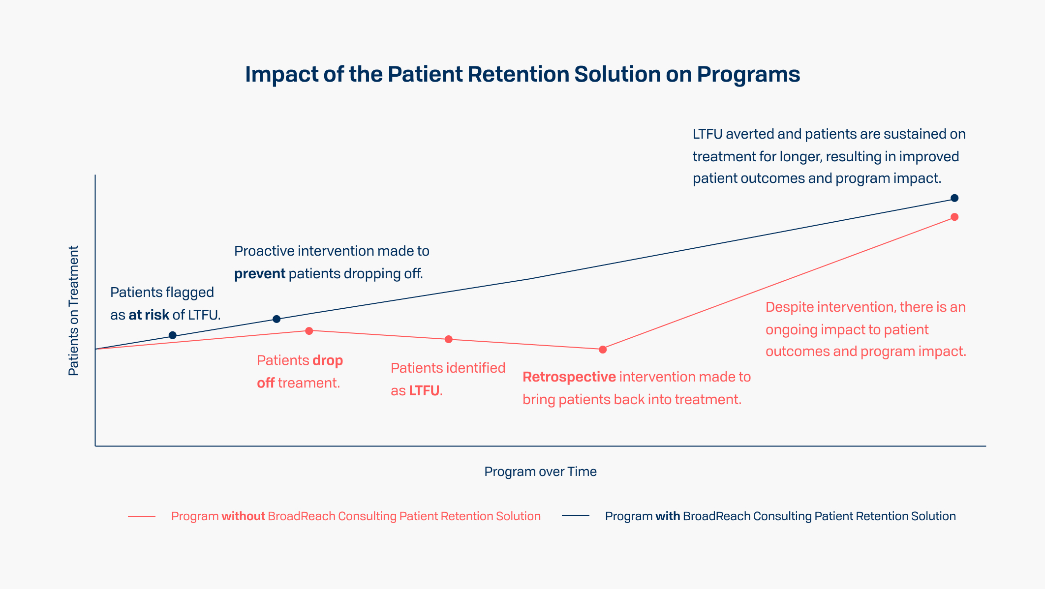 Impact of the Patient Retention Solution on Programs - Despite intervention